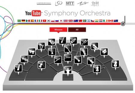 Orquesta Sinfónica YouTube
