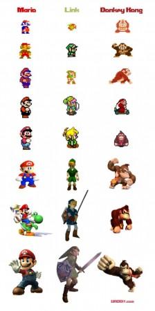 Evolución de los personajes de Nintendo, del Pixel al render